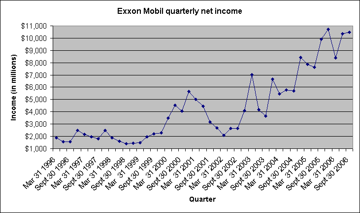 Exxon Mobil quarterly net income